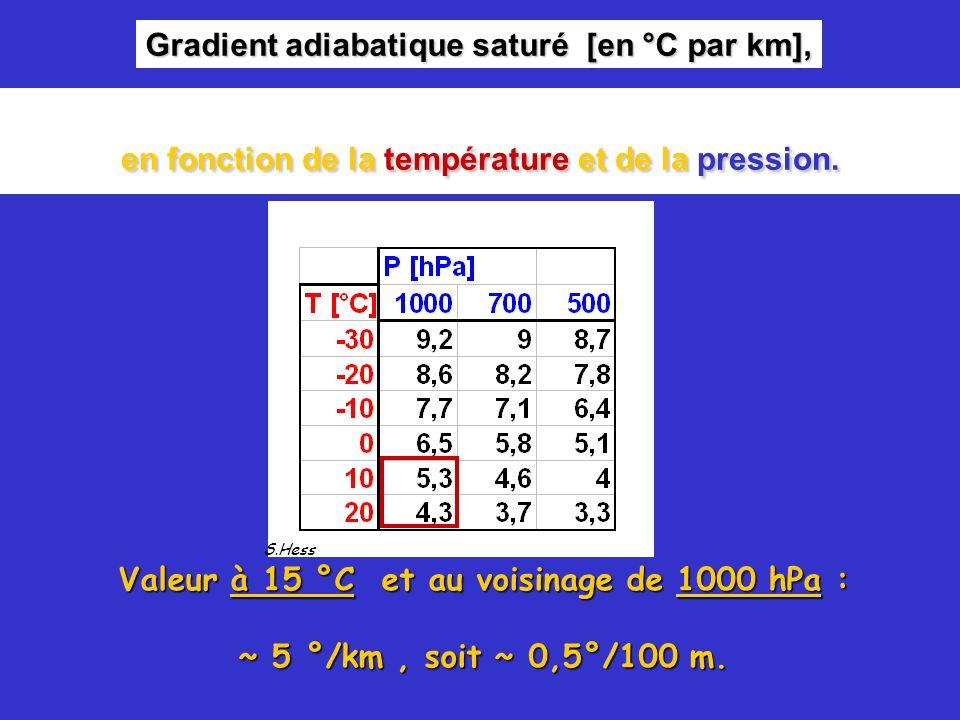 Gradient adiabatique saturé [en °C par km],